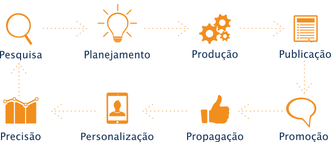 8 Ps do marketing digital